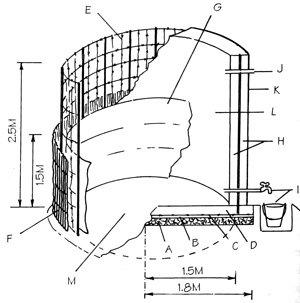Water storage | Infonet Biovision Home