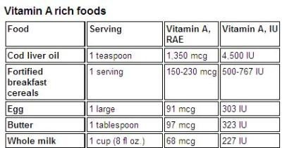 <p><b>Vitamin A rich foods</b></p>      <p>© Biovision</p>