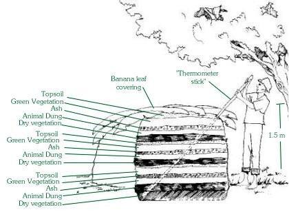 Composting pile method